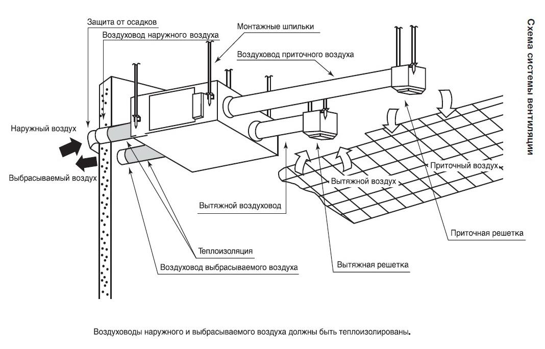 монтажные схемы вентиляционных систем